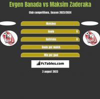 Evgen Banada vs Maksim Zaderaka h2h player stats