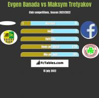Evgen Banada vs Maksym Tretyakov h2h player stats