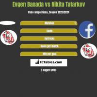Evgen Banada vs Nikita Tatarkov h2h player stats