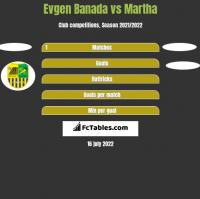 Evgen Banada vs Martha h2h player stats