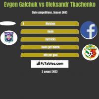 Evgen Galchuk vs Oleksandr Tkachenko h2h player stats