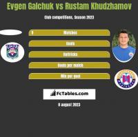 Evgen Galchuk vs Rustam Khudzhamov h2h player stats