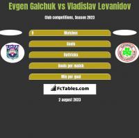 Evgen Galchuk vs Vladislav Levanidov h2h player stats