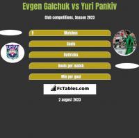 Evgen Galchuk vs Yuri Pankiv h2h player stats