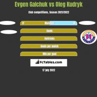 Evgen Galchuk vs Oleg Kudryk h2h player stats