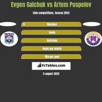 Evgen Galchuk vs Artem Pospelov h2h player stats