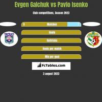 Evgen Galchuk vs Pavlo Isenko h2h player stats