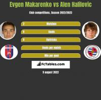 Evgen Makarenko vs Alen Halilovic h2h player stats