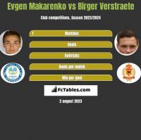 Jewhen Makarenko vs Birger Verstraete h2h player stats
