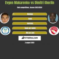 Jewhen Makarenko vs Dimitri Oberlin h2h player stats