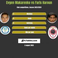 Jewhen Makarenko vs Faris Haroun h2h player stats