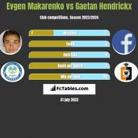 Jewhen Makarenko vs Gaetan Hendrickx h2h player stats