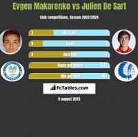 Jewhen Makarenko vs Julien De Sart h2h player stats