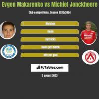 Jewhen Makarenko vs Michiel Jonckheere h2h player stats