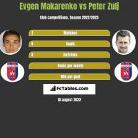 Evgen Makarenko vs Peter Zulj h2h player stats
