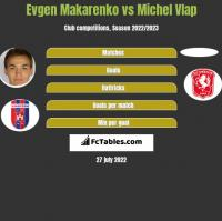 Evgen Makarenko vs Michel Vlap h2h player stats