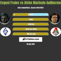 Evgeni Frolov vs Alvim Marinato Guilherme h2h player stats