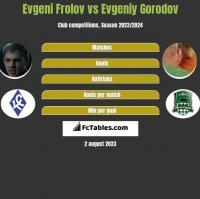 Evgeni Frolov vs Evgeniy Gorodov h2h player stats