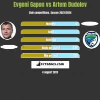 Evgeni Gapon vs Artem Dudolev h2h player stats