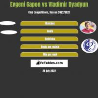 Evgeni Gapon vs Vladimir Dyadyun h2h player stats