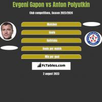 Evgeni Gapon vs Anton Polyutkin h2h player stats