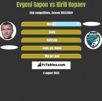 Evgeni Gapon vs Kirill Kopaev h2h player stats