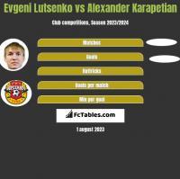 Evgeni Lutsenko vs Alexander Karapetian h2h player stats