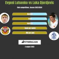 Evgeni Lutsenko vs Luka Djordjevic h2h player stats