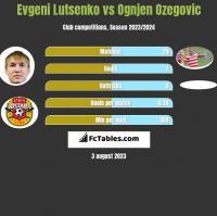 Evgeni Lutsenko vs Ognjen Ozegovic h2h player stats