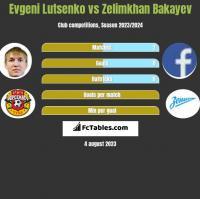 Evgeni Lutsenko vs Zelimkhan Bakayev h2h player stats