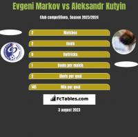 Evgeni Markov vs Aleksandr Kutyin h2h player stats