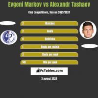 Evgeni Markov vs Alexandr Tashaev h2h player stats