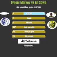 Evgeni Markov vs Ali Sowe h2h player stats