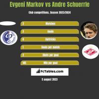 Evgeni Markov vs Andre Schuerrle h2h player stats