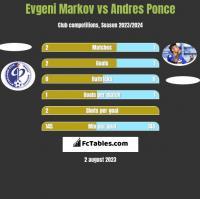 Evgeni Markov vs Andres Ponce h2h player stats