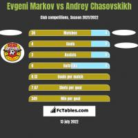 Evgeni Markov vs Andrey Chasovskikh h2h player stats