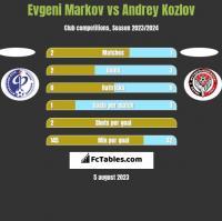 Evgeni Markov vs Andrey Kozlov h2h player stats
