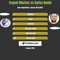 Evgeni Markov vs Darko Bodul h2h player stats