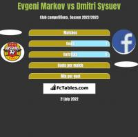 Evgeni Markov vs Dmitri Sysuev h2h player stats