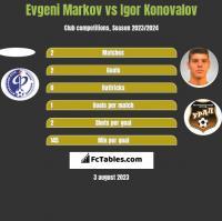 Evgeni Markov vs Igor Konovalov h2h player stats