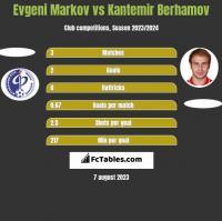 Evgeni Markov vs Kantemir Berhamov h2h player stats