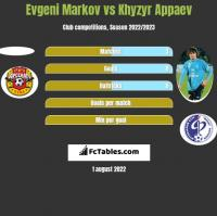 Evgeni Markov vs Khyzyr Appaev h2h player stats