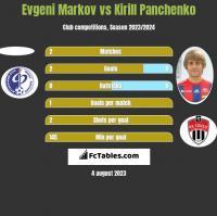 Evgeni Markov vs Kirill Panchenko h2h player stats