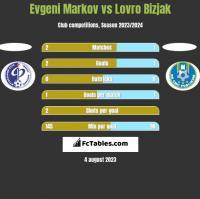 Evgeni Markov vs Lovro Bizjak h2h player stats
