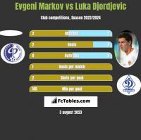 Evgeni Markov vs Luka Djordjevic h2h player stats