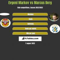 Evgeni Markov vs Marcus Berg h2h player stats