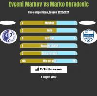 Evgeni Markov vs Marko Obradovic h2h player stats