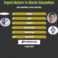 Evgeni Markov vs Maxim Kanunnikov h2h player stats