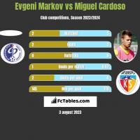 Evgeni Markov vs Miguel Cardoso h2h player stats