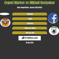 Evgeni Markov vs Mikhail Kostyukov h2h player stats